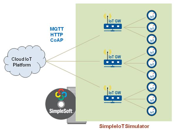 SimpleSoft's IoT Simulator for CoAP, MQTT, MQTT-SN, HTTP/REST